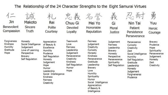 samurai virtues
