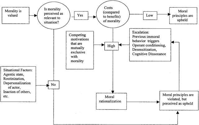 Model-of-moral-rationalization-and-evil-behavior_W640